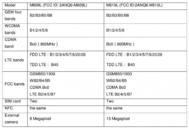 Meizu M8c Lite